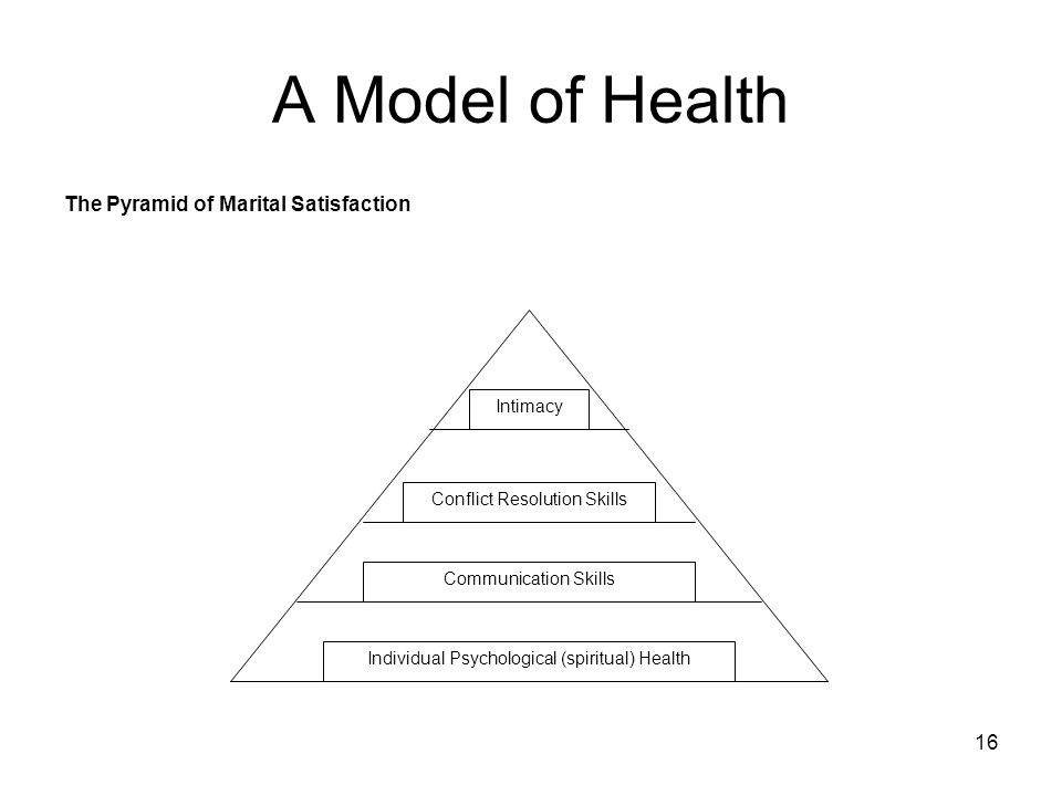 16 A Model of Health The Pyramid of Marital Satisfaction Intimacy Conflict Resolution Skills Communication Skills Individual Psychological (spiritual)