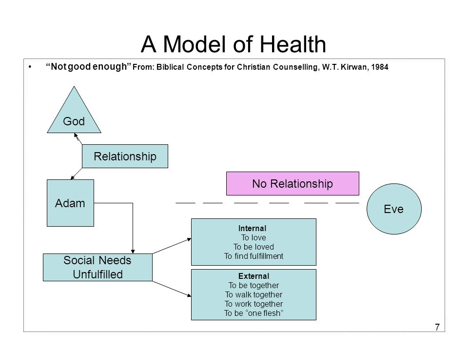 """7 A Model of Health """"Not good enough"""" From: Biblical Concepts for Christian Counselling, W.T. Kirwan, 1984 God Adam Eve Relationship Social Needs Unfu"""