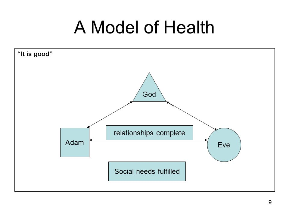 """9 A Model of Health """"It is good"""" God Adam Eve relationships complete Social needs fulfilled"""
