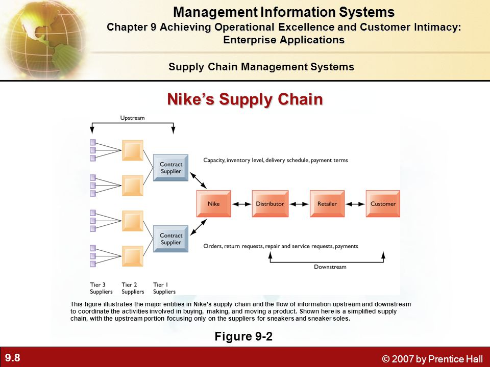 9.8 © 2007 by Prentice Hall Nike's Supply Chain Figure 9-2 This figure illustrates the major entities in Nike's supply chain and the flow of information upstream and downstream to coordinate the activities involved in buying, making, and moving a product.
