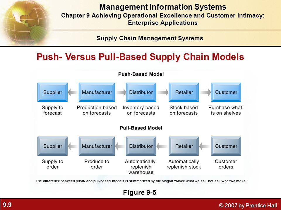 9.9 © 2007 by Prentice Hall Push- Versus Pull-Based Supply Chain Models Figure 9-5 The difference between push- and pull-based models is summarized by the slogan Make what we sell, not sell what we make. Supply Chain Management Systems Management Information Systems Chapter 9 Achieving Operational Excellence and Customer Intimacy: Enterprise Applications