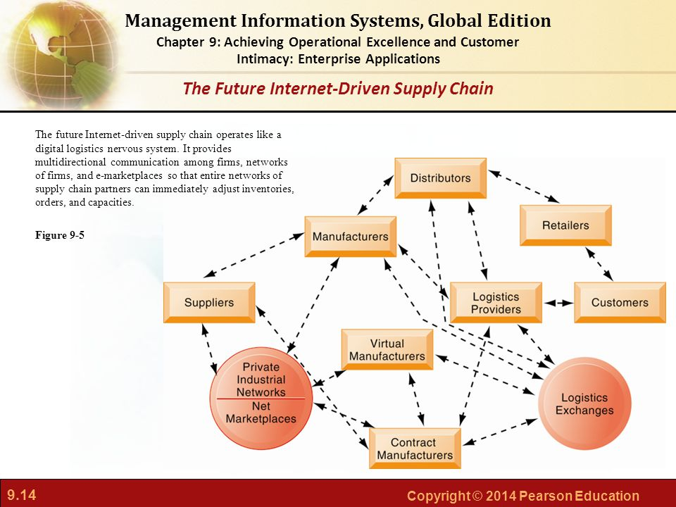 9.14 Copyright © 2014 Pearson Education Management Information Systems, Global Edition Chapter 9: Achieving Operational Excellence and Customer Intimacy: Enterprise Applications The future Internet-driven supply chain operates like a digital logistics nervous system.