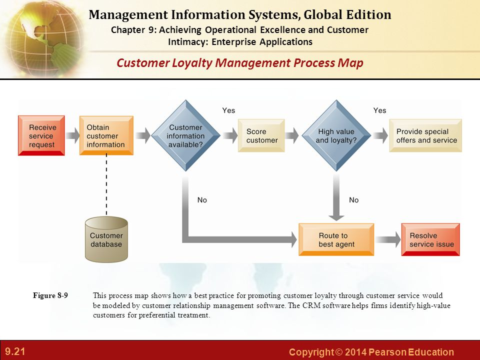 9.21 Copyright © 2014 Pearson Education Management Information Systems, Global Edition Chapter 9: Achieving Operational Excellence and Customer Intimacy: Enterprise Applications This process map shows how a best practice for promoting customer loyalty through customer service would be modeled by customer relationship management software.