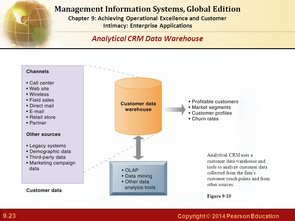 9.23 Copyright © 2014 Pearson Education Management Information Systems, Global Edition Chapter 9: Achieving Operational Excellence and Customer Intimacy: Enterprise Applications Analytical CRM uses a customer data warehouse and tools to analyze customer data collected from the firm's customer touch points and from other sources.