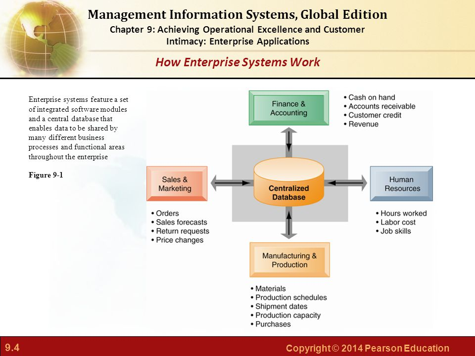 9.4 Copyright © 2014 Pearson Education Management Information Systems, Global Edition Chapter 9: Achieving Operational Excellence and Customer Intimacy: Enterprise Applications Enterprise systems feature a set of integrated software modules and a central database that enables data to be shared by many different business processes and functional areas throughout the enterprise Figure 9-1 How Enterprise Systems Work