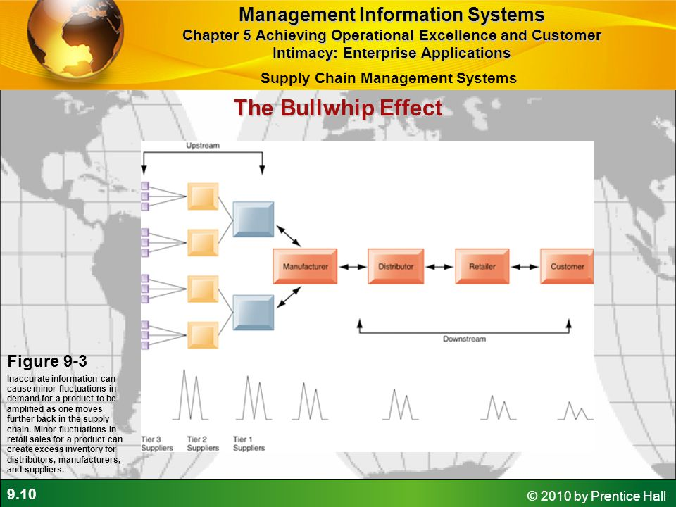 9.10 © 2010 by Prentice Hall The Bullwhip Effect Figure 9-3 Inaccurate information can cause minor fluctuations in demand for a product to be amplifie