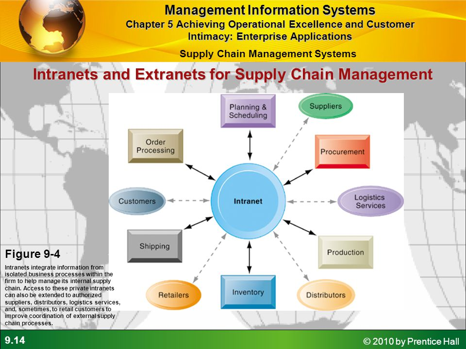 9.14 © 2010 by Prentice Hall Intranets and Extranets for Supply Chain Management Figure 9-4 Intranets integrate information from isolated business pro