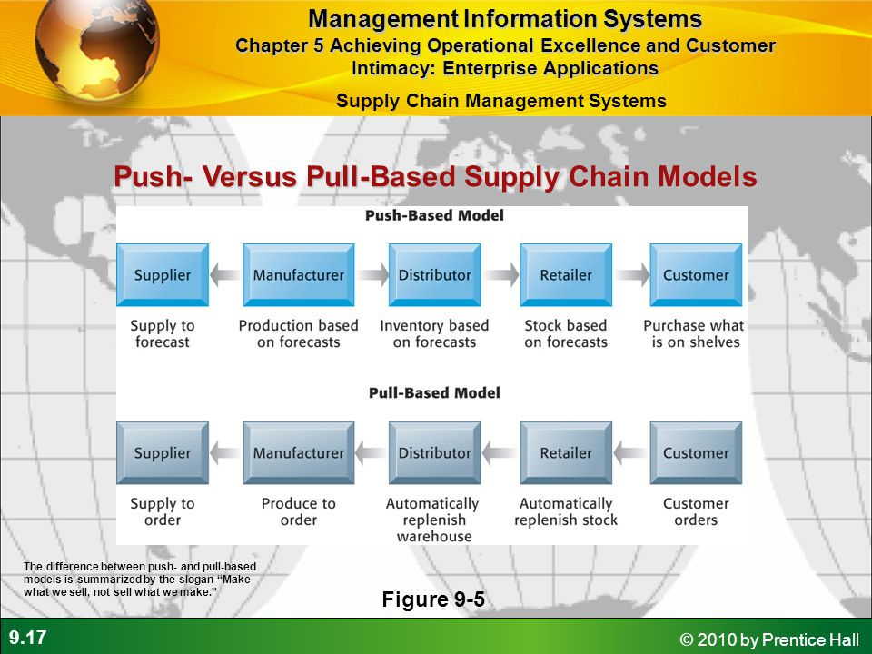 9.17 © 2010 by Prentice Hall Push- Versus Pull-Based Supply Chain Models Figure 9-5 The difference between push- and pull-based models is summarized b