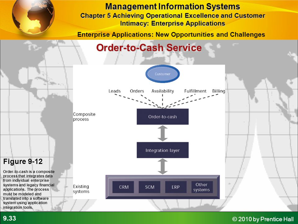 9.33 © 2010 by Prentice Hall Order-to-Cash Service Figure 9-12 Order-to-cash is a composite process that integrates data from individual enterprise sy