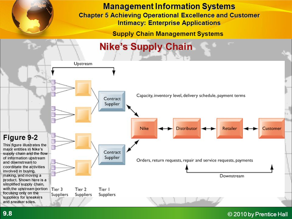 9.8 © 2010 by Prentice Hall Nike's Supply Chain Figure 9-2 This figure illustrates the major entities in Nike's supply chain and the flow of informati