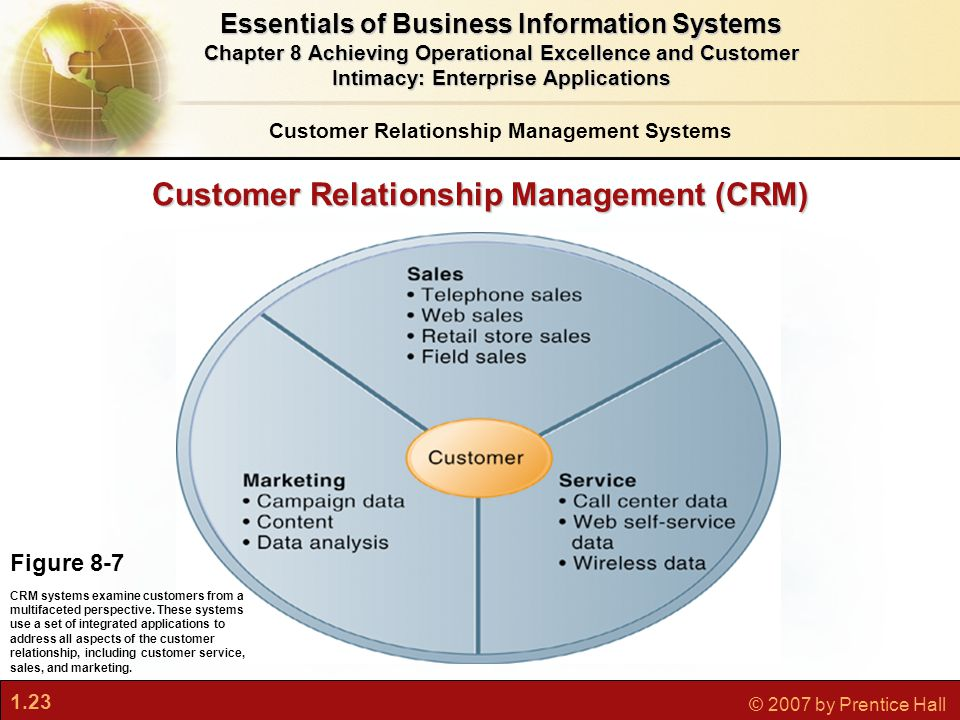 1.23 © 2007 by Prentice Hall Customer Relationship Management (CRM) Figure 8-7 CRM systems examine customers from a multifaceted perspective.