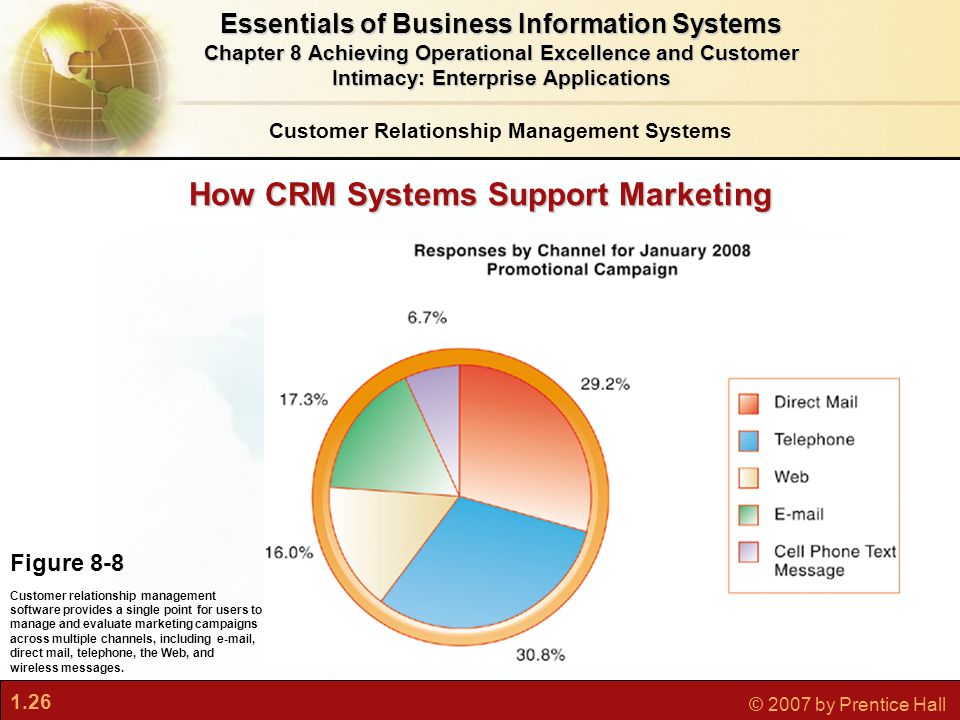 1.26 © 2007 by Prentice Hall How CRM Systems Support Marketing Figure 8-8 Customer relationship management software provides a single point for users to manage and evaluate marketing campaigns across multiple channels, including e-mail, direct mail, telephone, the Web, and wireless messages.