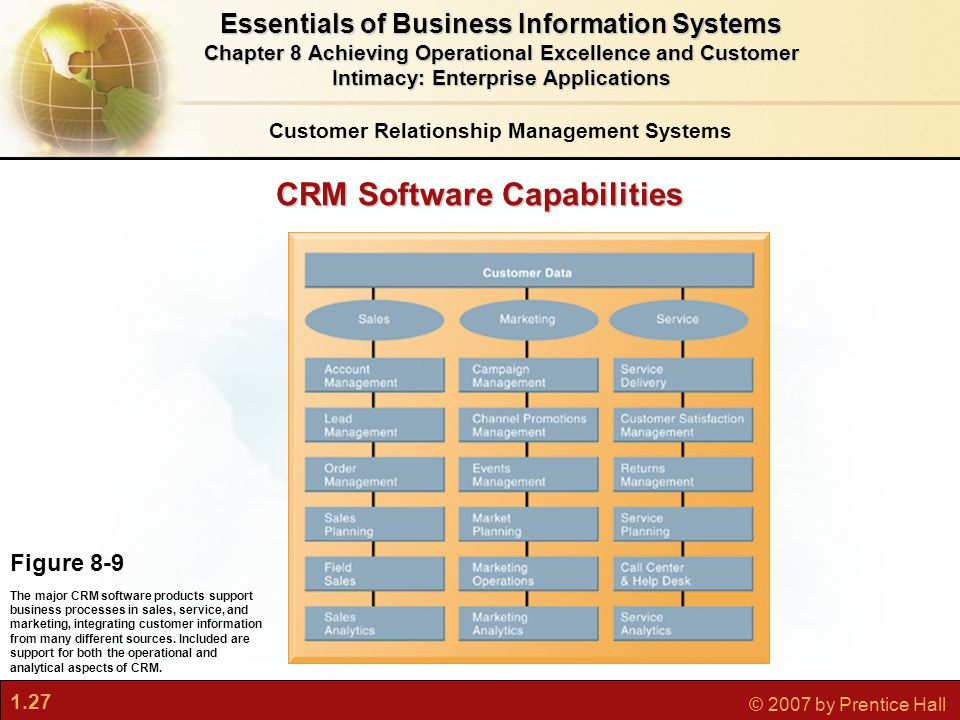 1.27 © 2007 by Prentice Hall CRM Software Capabilities Figure 8-9 The major CRM software products support business processes in sales, service, and marketing, integrating customer information from many different sources.