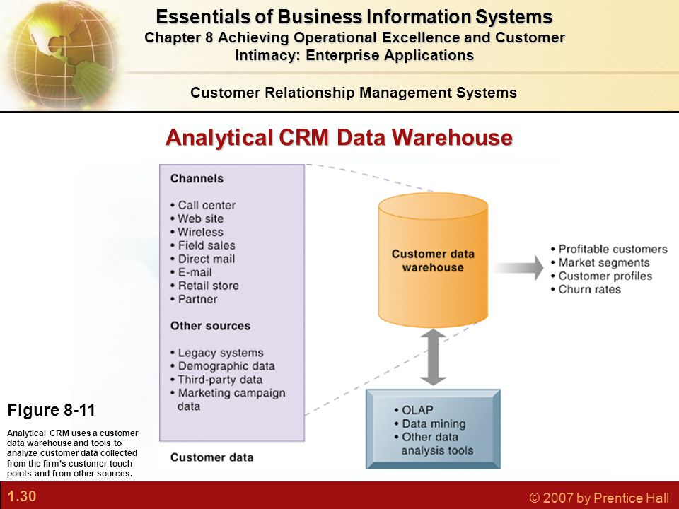 1.30 © 2007 by Prentice Hall Analytical CRM Data Warehouse Figure 8-11 Analytical CRM uses a customer data warehouse and tools to analyze customer data collected from the firm's customer touch points and from other sources.
