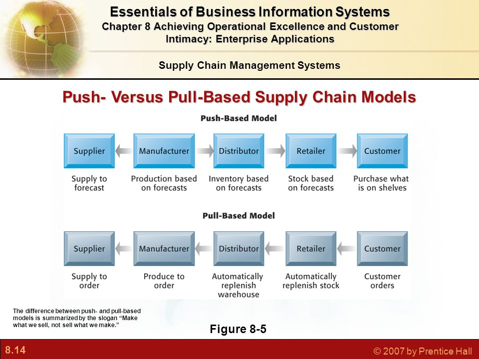 8.14 © 2007 by Prentice Hall Push- Versus Pull-Based Supply Chain Models Figure 8-5 The difference between push- and pull-based models is summarized by the slogan Make what we sell, not sell what we make. Essentials of Business Information Systems Chapter 8 Achieving Operational Excellence and Customer Intimacy: Enterprise Applications Supply Chain Management Systems