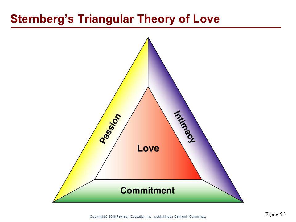 Copyright © 2009 Pearson Education, Inc., publishing as Benjamin Cummings. Figure 5.3 Sternberg's Triangular Theory of Love