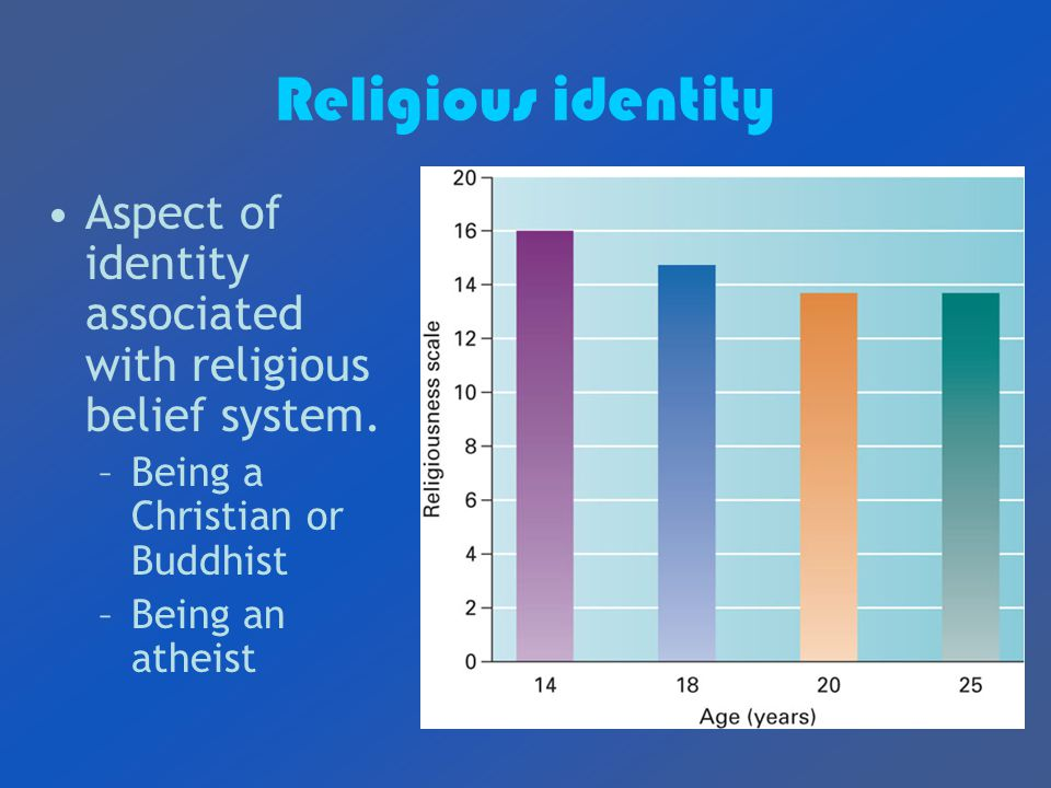 Religious identity Aspect of identity associated with religious belief system.
