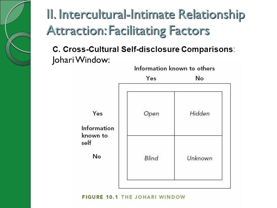 II. Intercultural-Intimate Relationship Attraction: Facilitating Factors C. Cross-Cultural Self-disclosure Comparisons: Johari Window:
