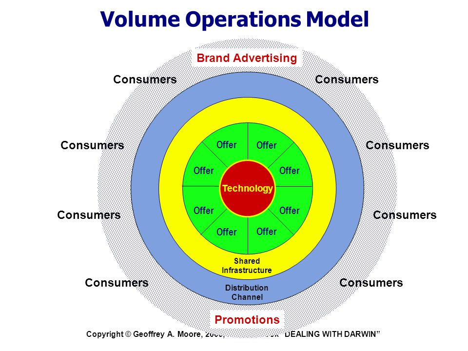"""Copyright © Geoffrey A. Moore, 2005, from the book """"DEALING WITH DARWIN"""" Volume Operations Model Consumers Distribution Channel Shared Infrastructure"""