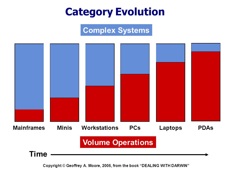 """Copyright © Geoffrey A. Moore, 2005, from the book """"DEALING WITH DARWIN"""" Category Evolution Volume Operations Complex Systems Time MainframesMinisWork"""