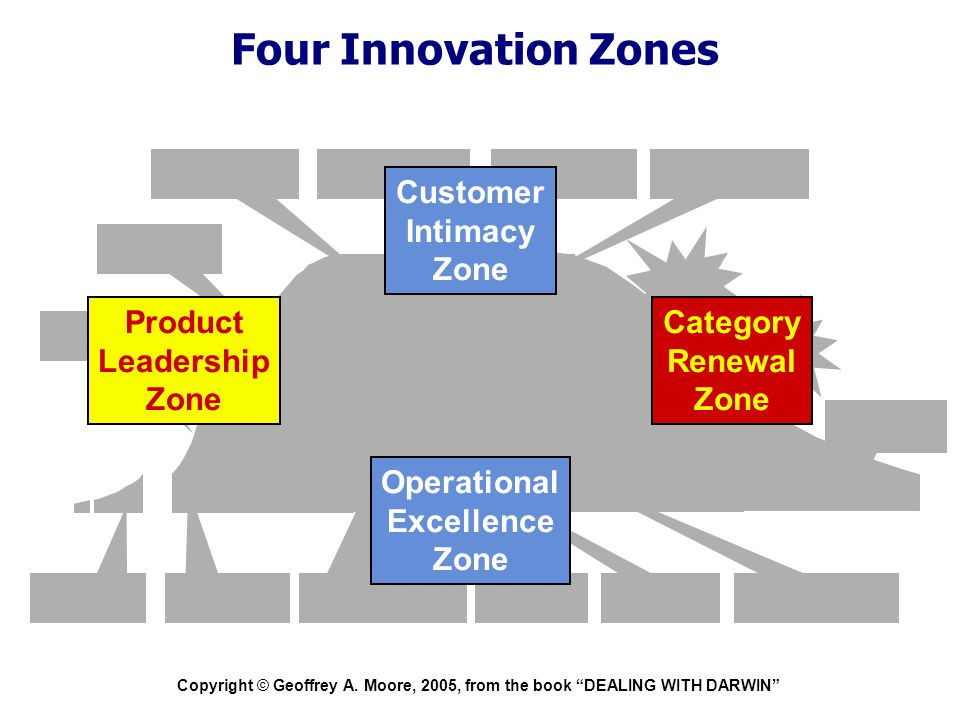 """Copyright © Geoffrey A. Moore, 2005, from the book """"DEALING WITH DARWIN"""" Four Innovation Zones Disruptive Innovation Application Innovation Product In"""