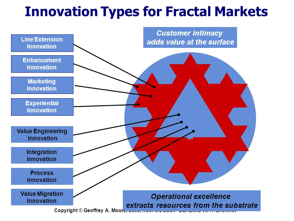 """Copyright © Geoffrey A. Moore, 2005, from the book """"DEALING WITH DARWIN"""" Innovation Types for Fractal Markets PC Integration Innovation Process Innova"""
