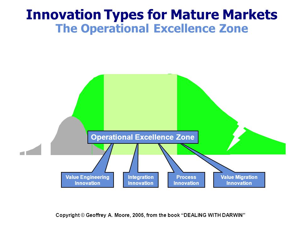 """Copyright © Geoffrey A. Moore, 2005, from the book """"DEALING WITH DARWIN"""" Innovation Types for Mature Markets The Operational Excellence Zone Integrati"""