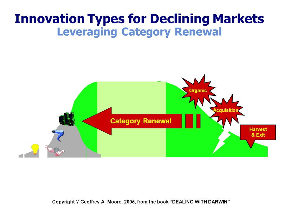"""Copyright © Geoffrey A. Moore, 2005, from the book """"DEALING WITH DARWIN"""" Innovation Types for Declining Markets Leveraging Category Renewal Harvest &"""