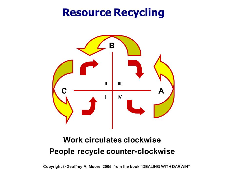"""Copyright © Geoffrey A. Moore, 2005, from the book """"DEALING WITH DARWIN"""" Resource Recycling A C B Work circulates clockwise People recycle counter-clo"""