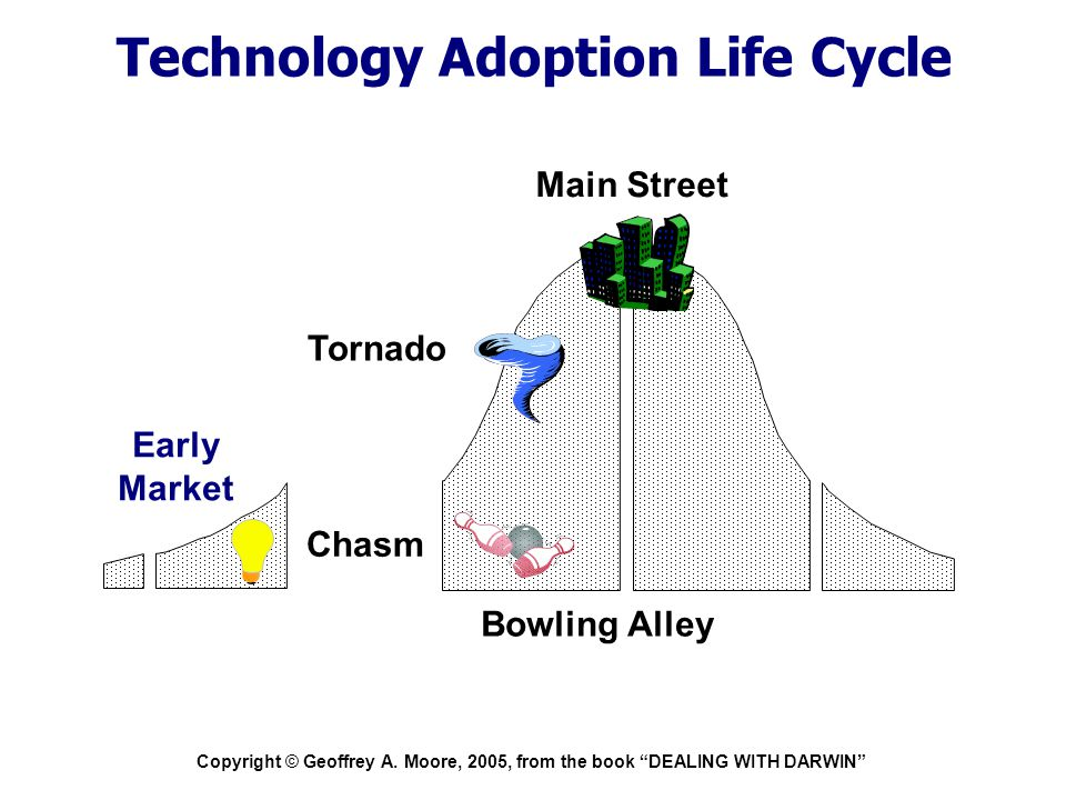 """Copyright © Geoffrey A. Moore, 2005, from the book """"DEALING WITH DARWIN"""" Technology Adoption Life Cycle Chasm Early Market Bowling Alley Tornado Main"""