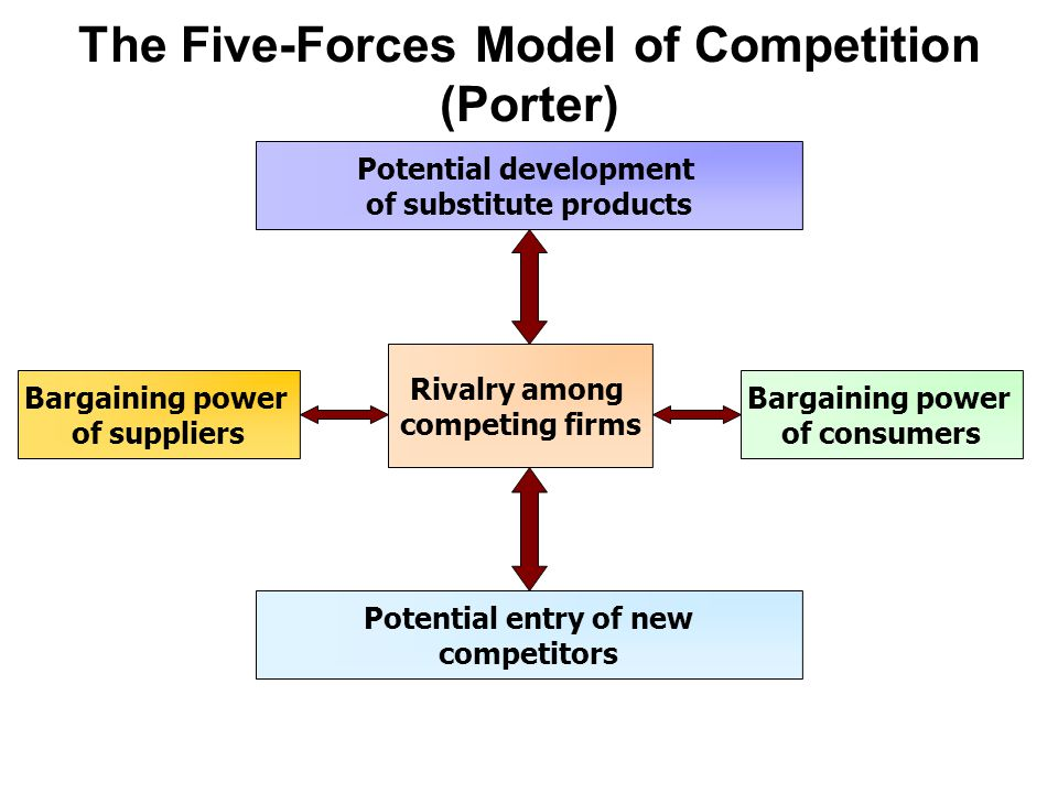 The Five-Forces Model of Competition (Porter) Potential development of substitute products Rivalry among competing firms Bargaining power of suppliers