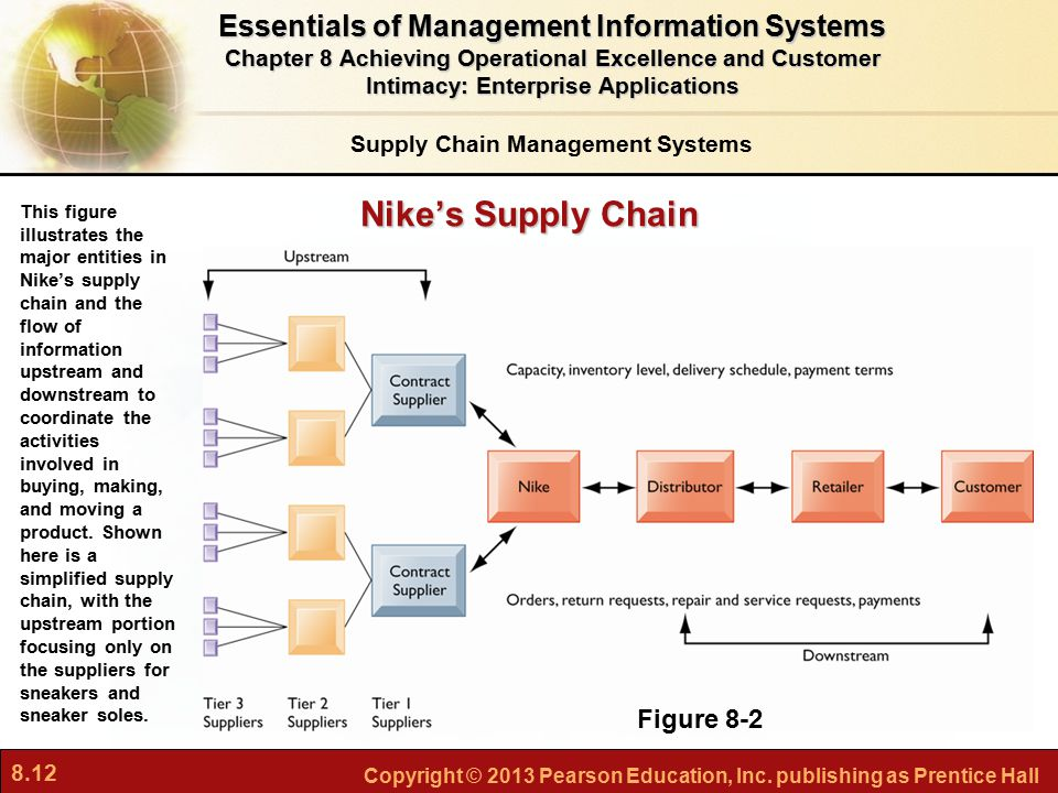 8.12 Copyright © 2013 Pearson Education, Inc. publishing as Prentice Hall Nike's Supply Chain Supply Chain Management Systems This figure illustrates
