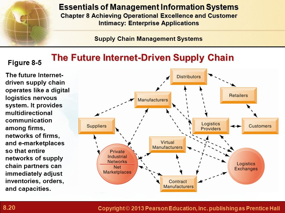 8.20 Copyright © 2013 Pearson Education, Inc. publishing as Prentice Hall The Future Internet-Driven Supply Chain Figure 8-5 The future Internet- driv
