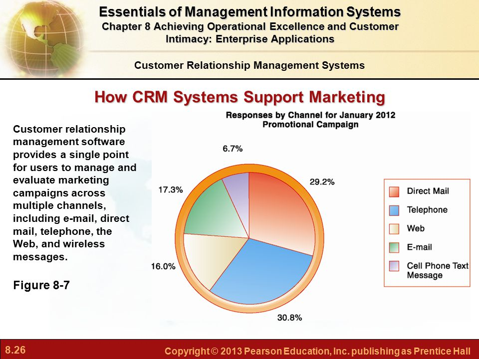 8.26 Copyright © 2013 Pearson Education, Inc. publishing as Prentice Hall How CRM Systems Support Marketing Figure 8-7 Customer relationship managemen