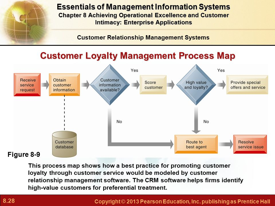 8.28 Copyright © 2013 Pearson Education, Inc. publishing as Prentice Hall Customer Loyalty Management Process Map This process map shows how a best pr