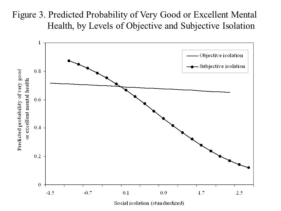 Figure 3. Predicted Probability of Very Good or Excellent Mental Health, by Levels of Objective and Subjective Isolation