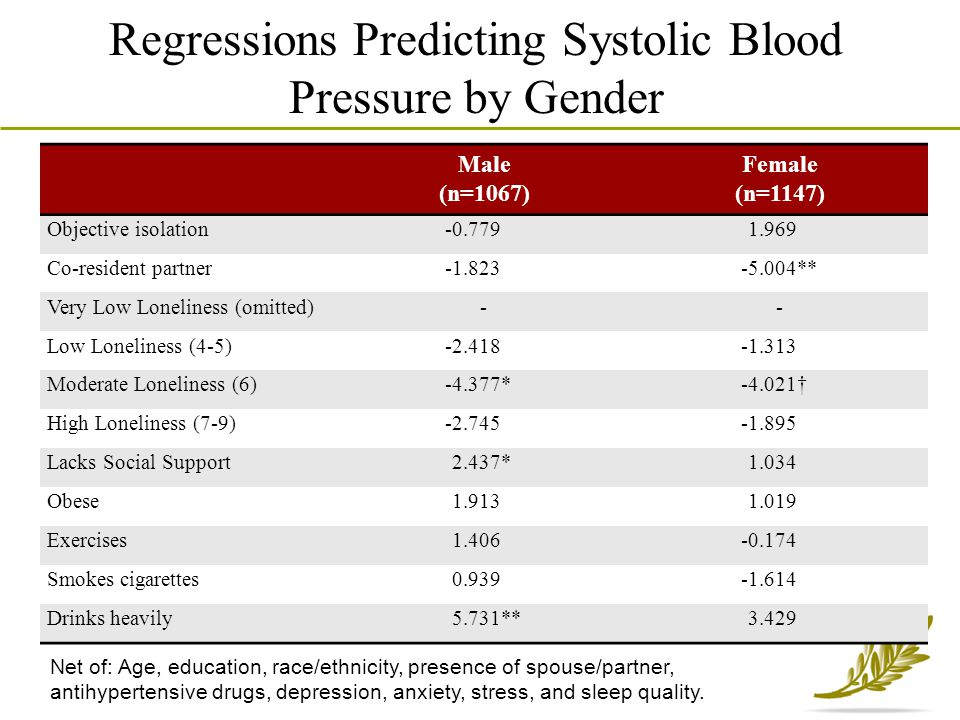 Regressions Predicting Systolic Blood Pressure by Gender Male (n=1067) Female (n=1147) Objective isolation-0.7791.969 Co-resident partner-1.823-5.004*