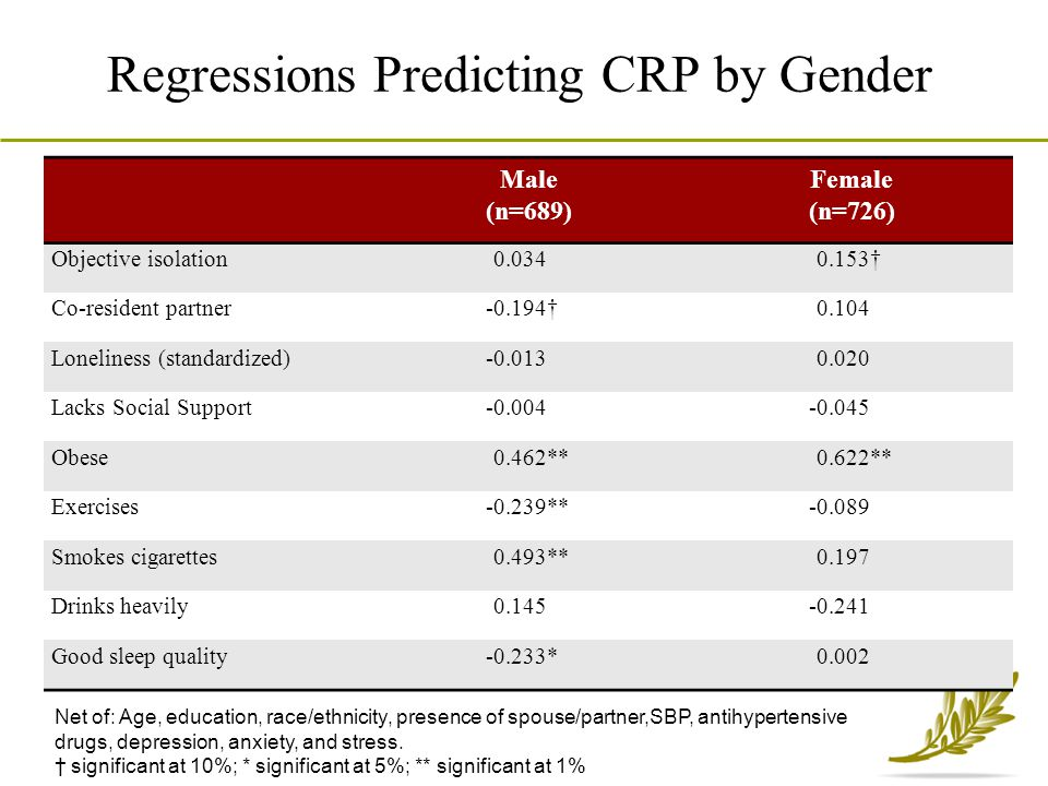 Regressions Predicting CRP by Gender Male (n=689) Female (n=726) Objective isolation0.0340.153† Co-resident partner-0.194†0.104 Loneliness (standardiz