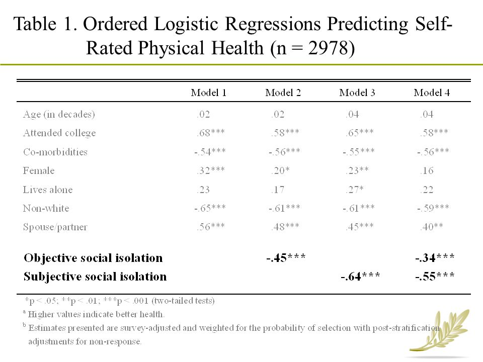 Table 1. Ordered Logistic Regressions Predicting Self- Rated Physical Health (n = 2978)