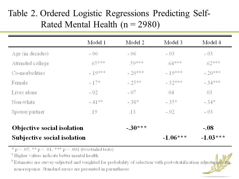Table 2. Ordered Logistic Regressions Predicting Self- Rated Mental Health (n = 2980)