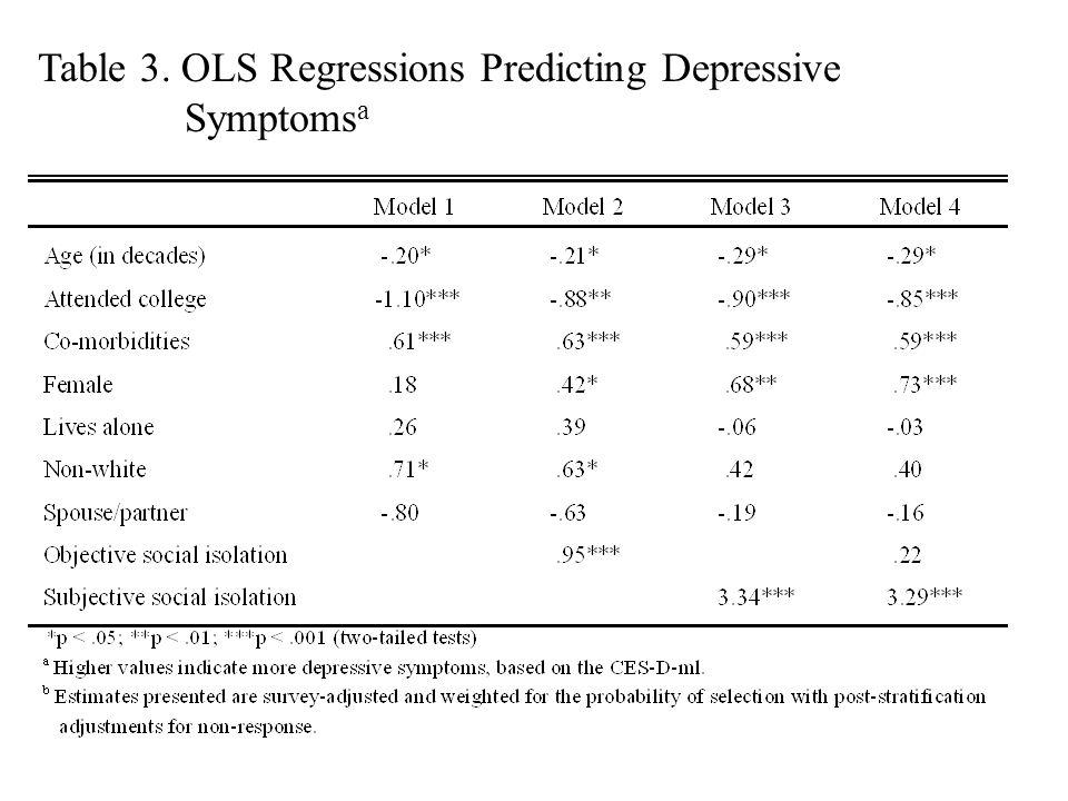 Table 3. OLS Regressions Predicting Depressive Symptoms a