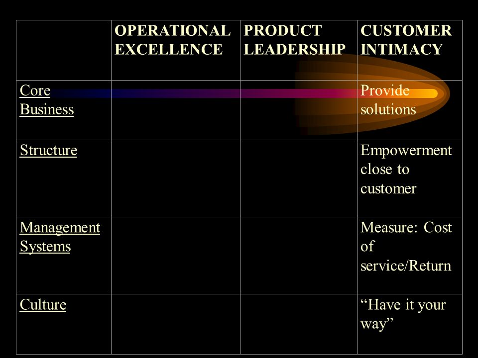 Courage: Risk and the Dimensions of Work OPERATIONAL EXCELLENCE PRODUCT LEADERSHIP CUSTOMER INTIMACY Core Business Provide solutions StructureEmpowerment close to customer Management Systems Measure: Cost of service/Return Culture Have it your way