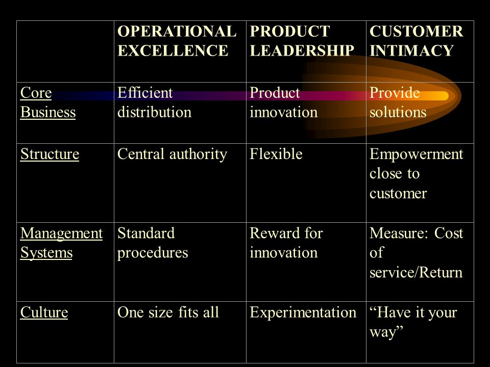 Courage: Risk and the Dimensions of Work OPERATIONAL EXCELLENCE PRODUCT LEADERSHIP CUSTOMER INTIMACY Core Business Efficient distribution Product innovation Provide solutions StructureCentral authorityFlexibleEmpowerment close to customer Management Systems Standard procedures Reward for innovation Measure: Cost of service/Return CultureOne size fits allExperimentation Have it your way