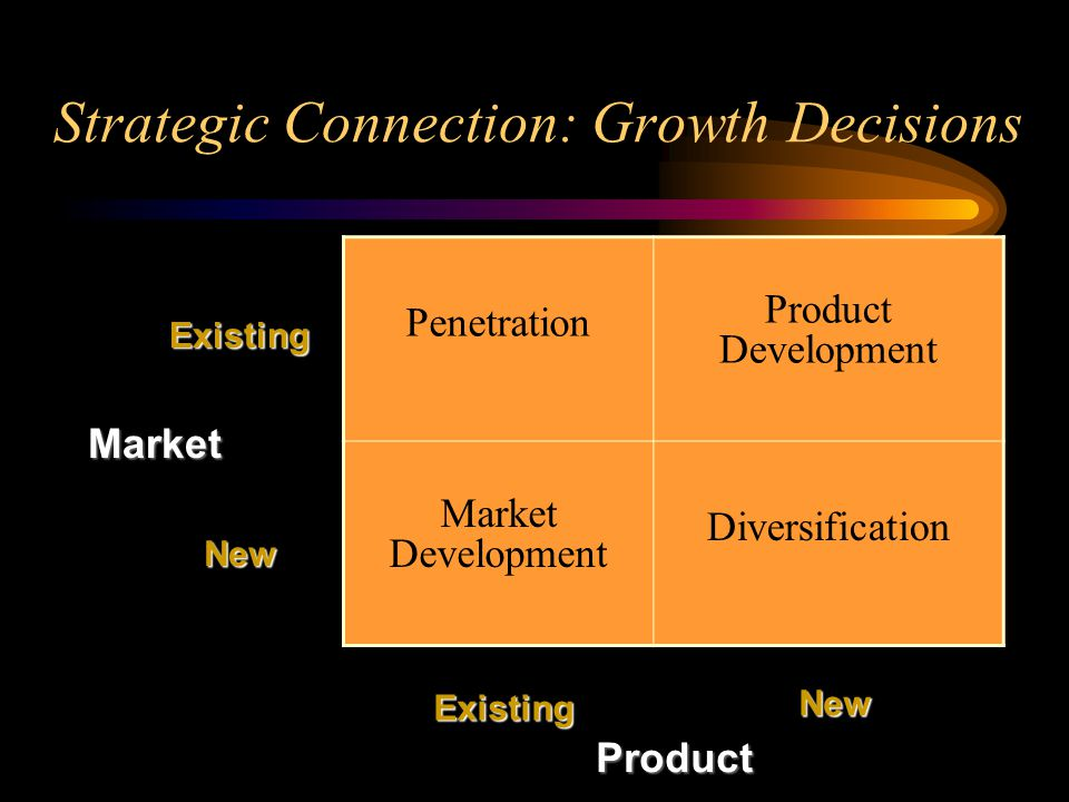 Strategic Connection: Growth Decisions Penetration Product Development Market Development Diversification Market Product Existing New New Existing