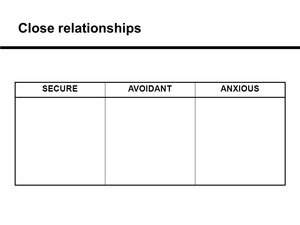 Close relationships ANXIOUSAVOIDANTSECURE