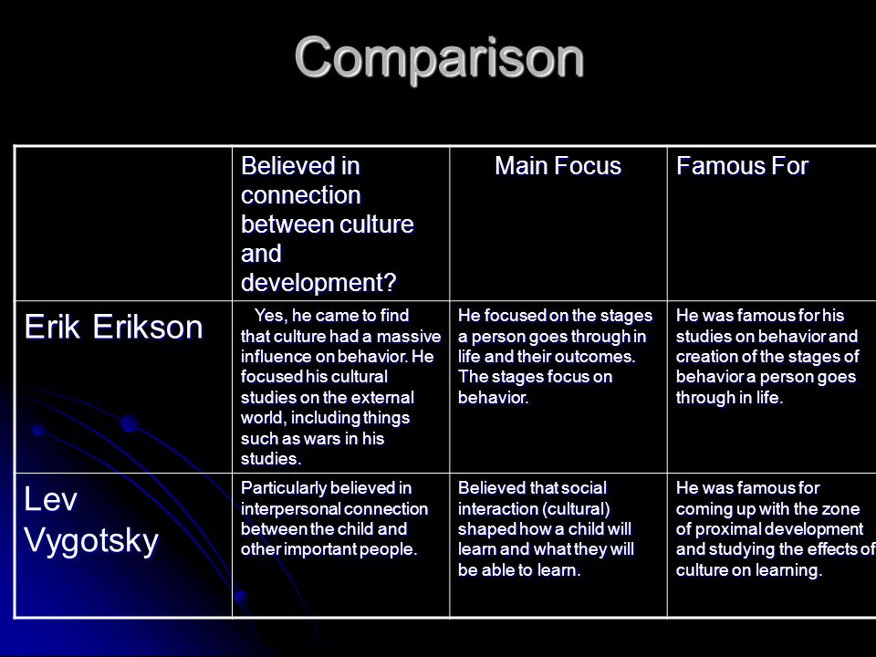 Comparison Believed in connection between culture and development? Main Focus Famous For Erik Erikson Yes, he came to find that culture had a massive