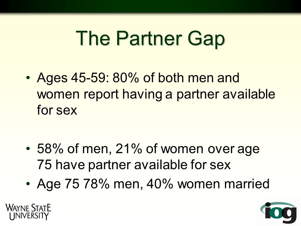 The Partner Gap Ages 45-59: 80% of both men and women report having a partner available for sex 58% of men, 21% of women over age 75 have partner available for sex Age 75 78% men, 40% women married