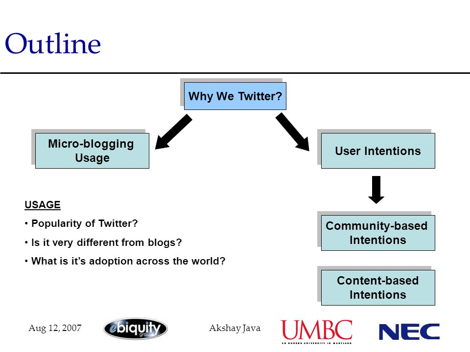 Aug 12, 2007Akshay Java Outline Why We Twitter? Micro-blogging Usage Micro-blogging Usage User Intentions Community-based Intentions Community-based I