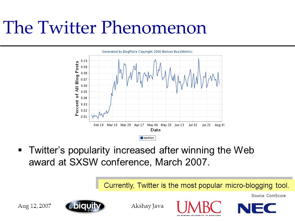 Aug 12, 2007Akshay Java The Twitter Phenomenon  Twitter's popularity increased after winning the Web award at SXSW conference, March 2007. Currently,