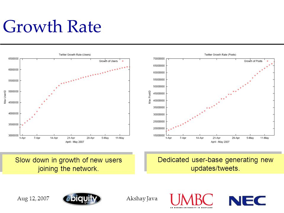 Aug 12, 2007Akshay Java Growth Rate Slow down in growth of new users joining the network. Dedicated user-base generating new updates/tweets.